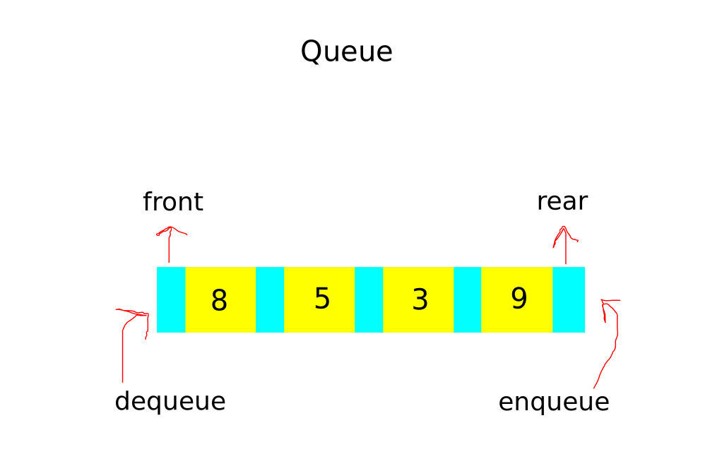 java queue implementation