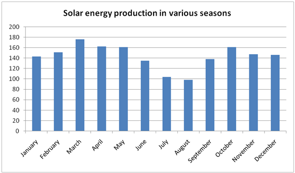 Solar Power Generation Graph